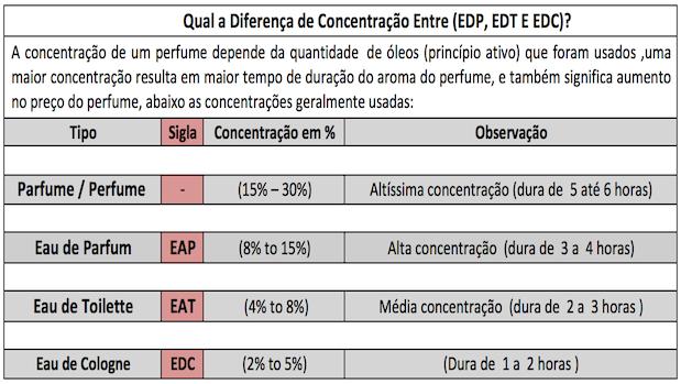 Perfumes Importados - Tabela de EDP, EDC e EDT