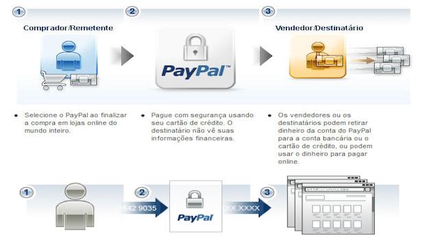 Como o Paypal funciona na prática