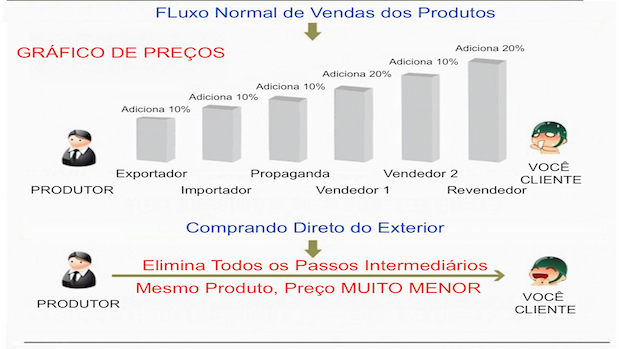 Relogios Masculinos - Preços altos no Brasil